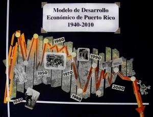 Bibliografía Sobre el Modelo de Desarrollo Económico de Puerto Rico