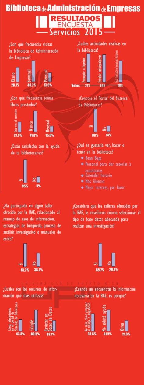 Post-Encuesta-UPR
